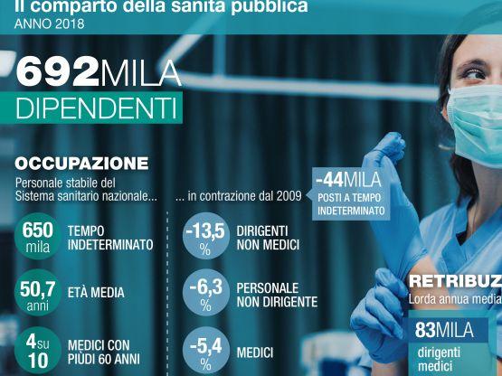 I numeri della sanità pubblica italiana