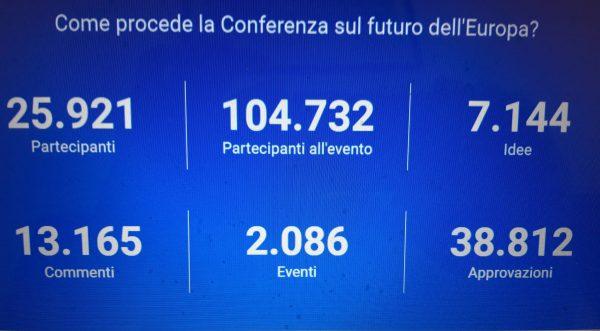 Conferenza sul Futuro dell'Europa, I dati al 9 settembre 2021